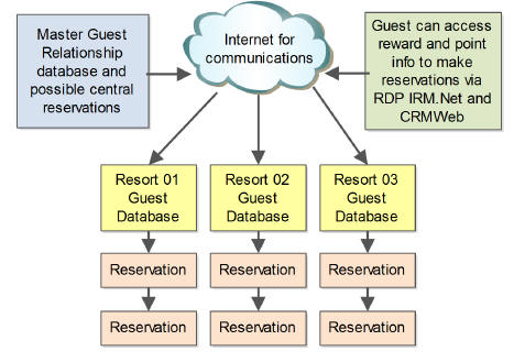 Customer Relationship Management Software Resort Data